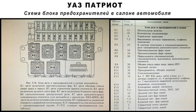 Предохранители на УАЗ Патриот: особенности замены