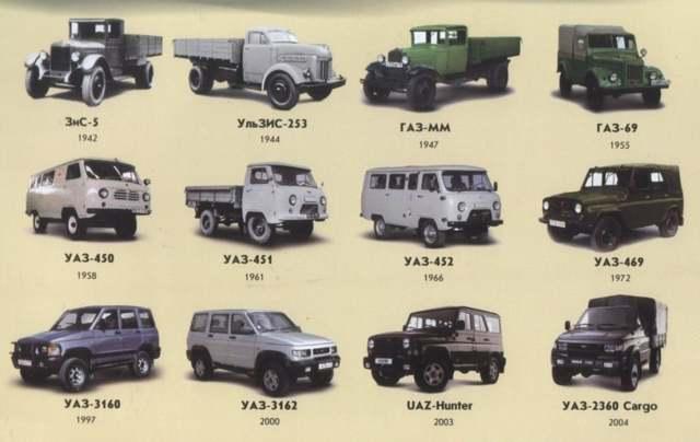 Крестовина УАЗ Патриот: конструктивные особенности и порядок замены крестовины кардана
