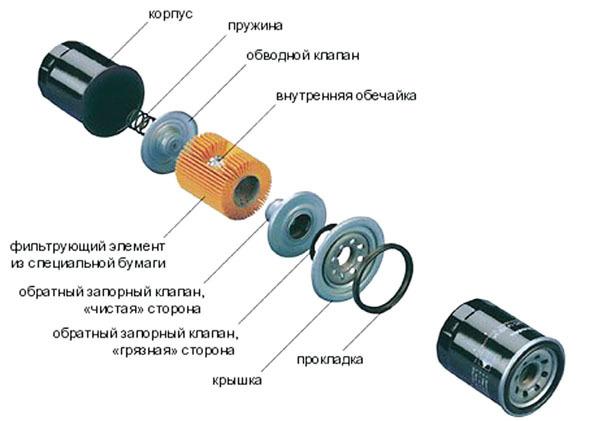Фильтр ГУР УАЗ Патриот: конструкция и назначение, необходимость и инструкция по замене масла