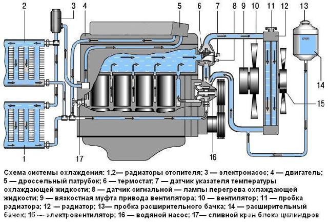 Расширительный бачок УАЗ Патриот: выполняемые функции