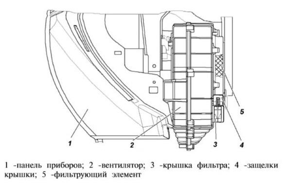 Салонный фильтр на УАЗ Патриот: стоимость и критерии