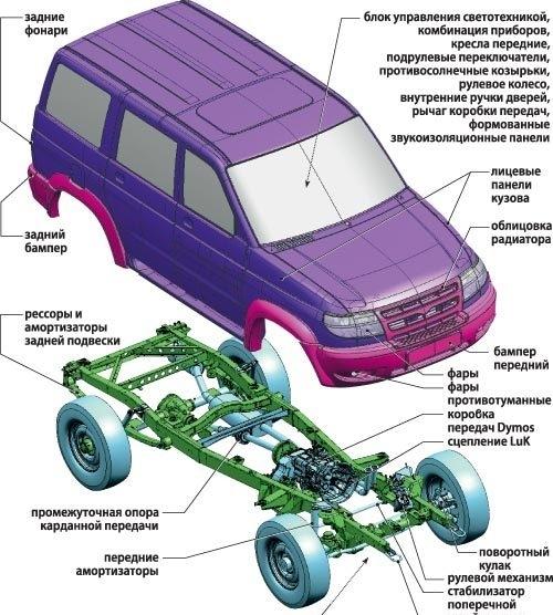 Тюнинг УАЗ Патриот своими руками: доработка деталей