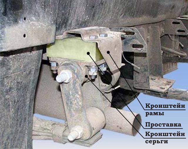 Проставки под рессоры на УАЗ Патриот: описание